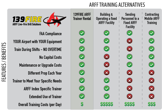 139FIRE_ARFF_Options_Table