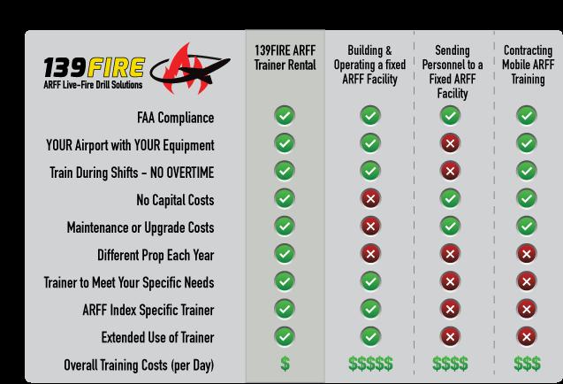 139FIRE_ARFF_Options_Table